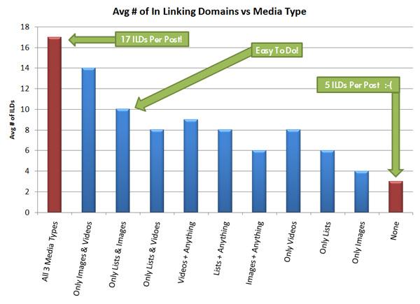 Video Linking Statistics