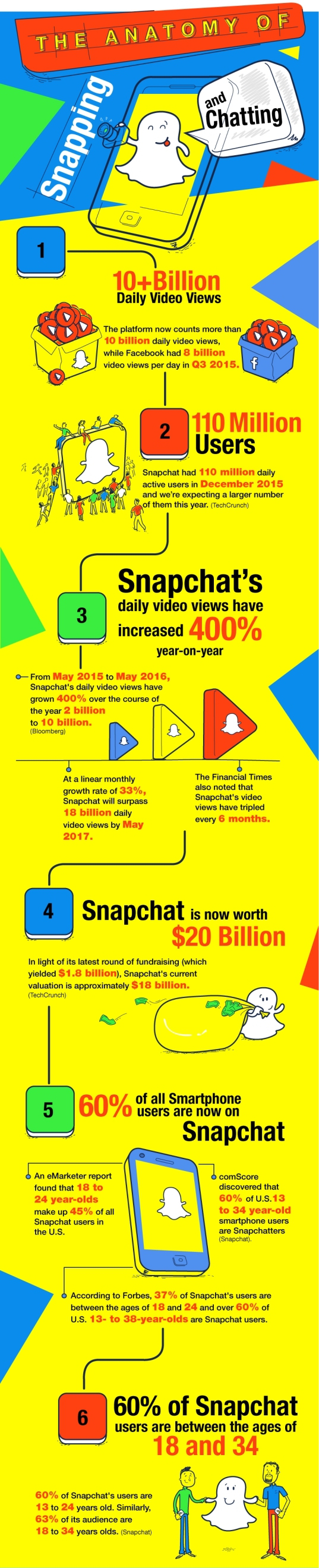 The Anatomy of SnapChat Top