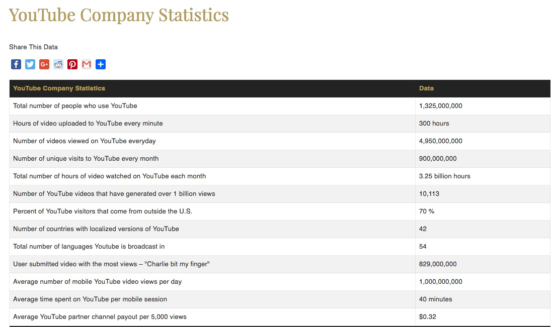 stats___youtube_company_statistics_-_statistic_brain