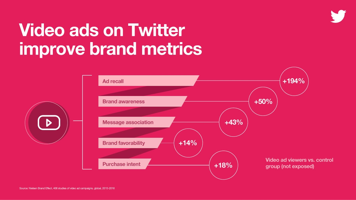 video-ads-on-twitter