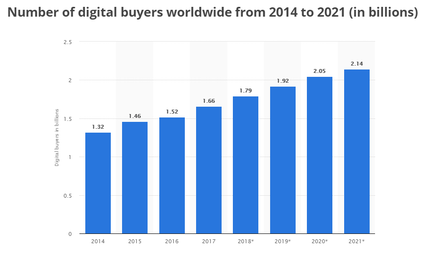 digital-buyers-worldwide